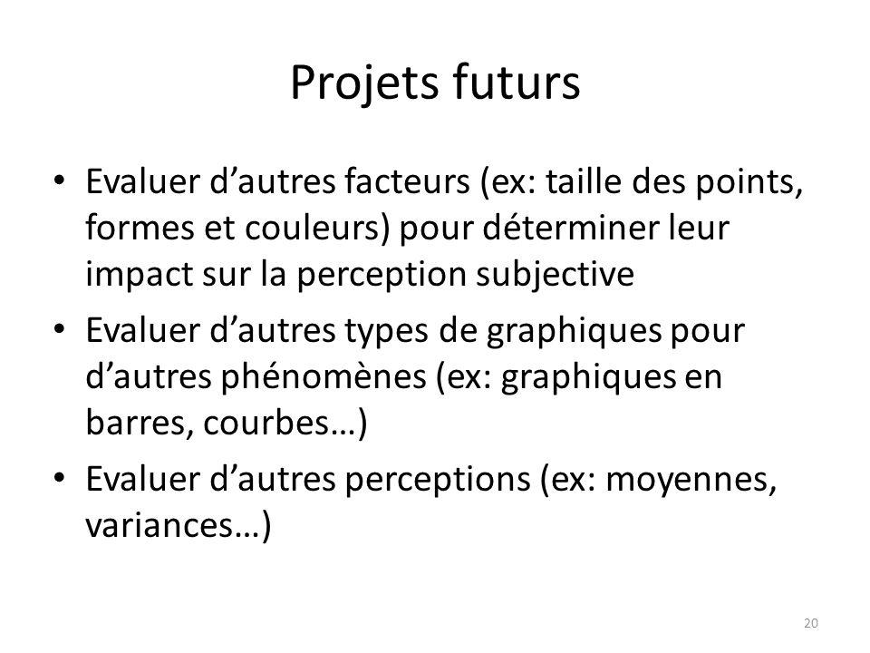 Projets futurs Evaluer dautres facteurs (ex: taille des points, formes et couleurs) pour déterminer leur impact sur la perception subjective Evaluer d