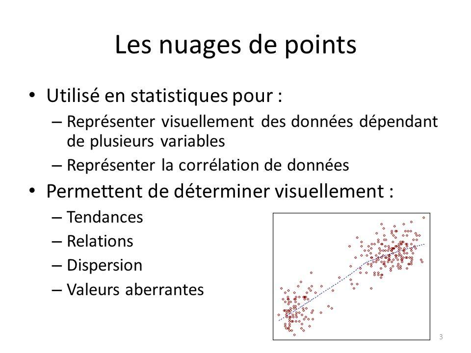 Les nuages de points Utilisé en statistiques pour : – Représenter visuellement des données dépendant de plusieurs variables – Représenter la corrélati