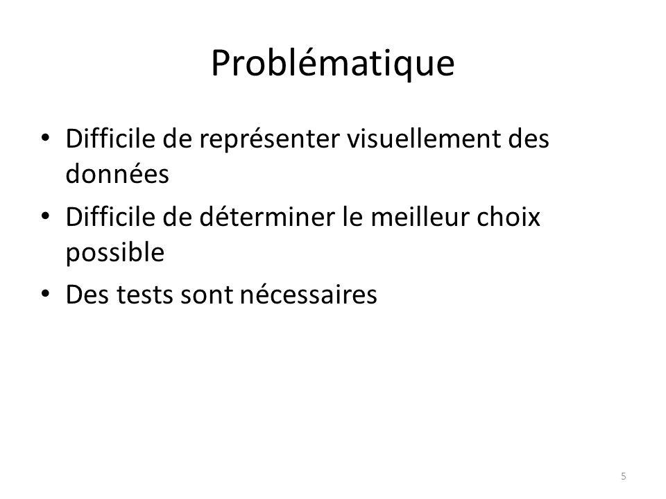Problématique Difficile de représenter visuellement des données Difficile de déterminer le meilleur choix possible Des tests sont nécessaires 5