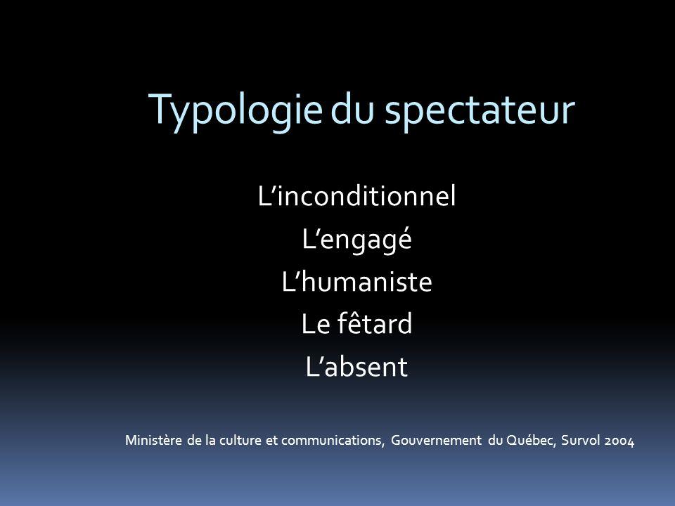 Typologie du spectateur Linconditionnel Lengagé Lhumaniste Le fêtard Labsent Ministère de la culture et communications, Gouvernement du Québec, Survol 2004
