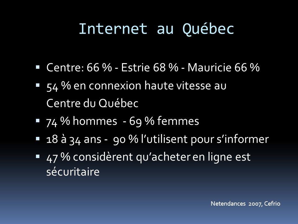 Internet au Québec Centre: 66 % - Estrie 68 % - Mauricie 66 % 54 % en connexion haute vitesse au Centre du Québec 74 % hommes - 69 % femmes 18 à 34 ans - 90 % lutilisent pour sinformer 47 % considèrent quacheter en ligne est sécuritaire Netendances 2007, Cefrio