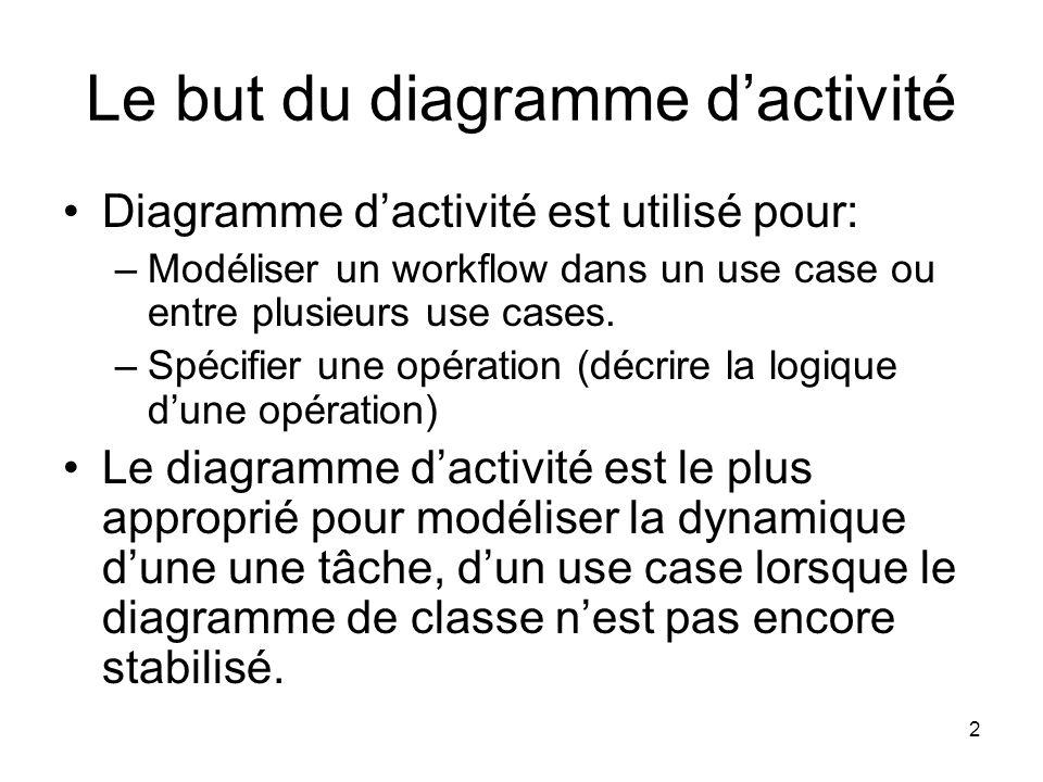 2 Le but du diagramme dactivité Diagramme dactivité est utilisé pour: –Modéliser un workflow dans un use case ou entre plusieurs use cases. –Spécifier