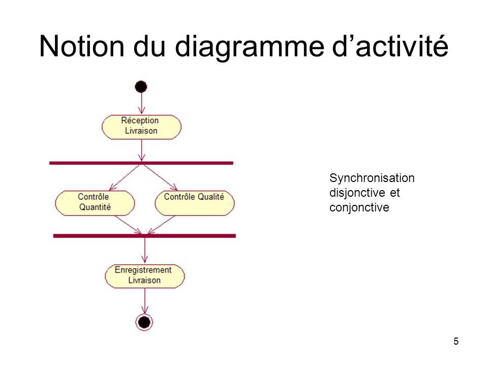 5 Notion du diagramme dactivité Synchronisation disjonctive et conjonctive