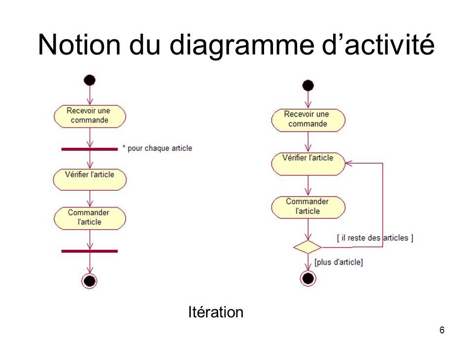 6 Notion du diagramme dactivité Itération