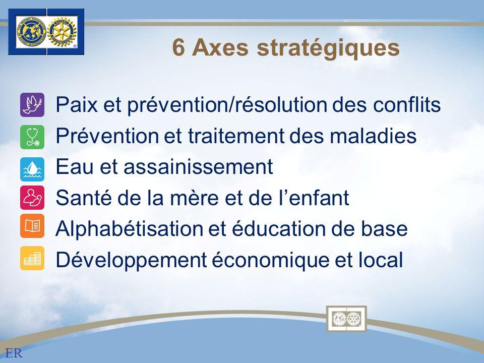 Paix et prévention/résolution des conflits Prévention et traitement des maladies Eau et assainissement Santé de la mère et de lenfant Alphabétisation