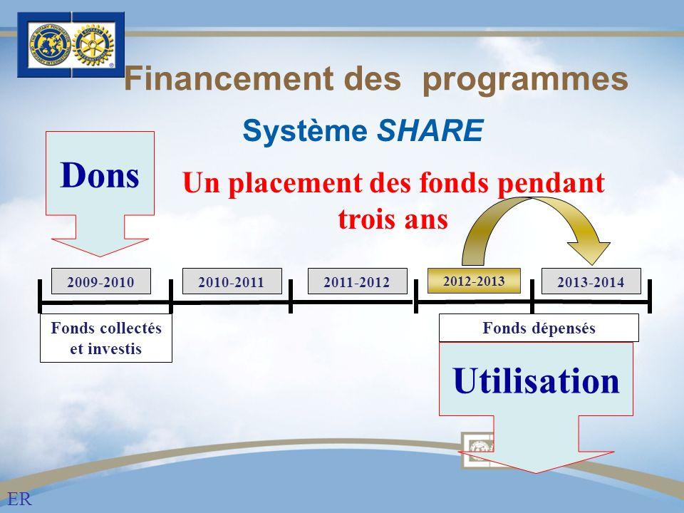 Financement des programmes ER Système SHARE Dons Utilisation Fonds collectés et investis 2009-20102010-20112011-2012 2012-2013 2013-2014 Fonds dépensés Un placement des fonds pendant trois ans