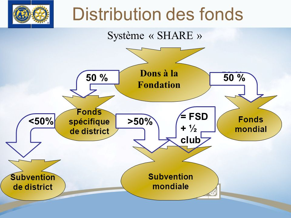 Distribution des fonds Subvention de district 50 Dons à la Fondation Subvention mondiale Fonds spécifique de district <50% >50% 50 % Fonds mondial 50 % = FSD + ½ club Système « SHARE »