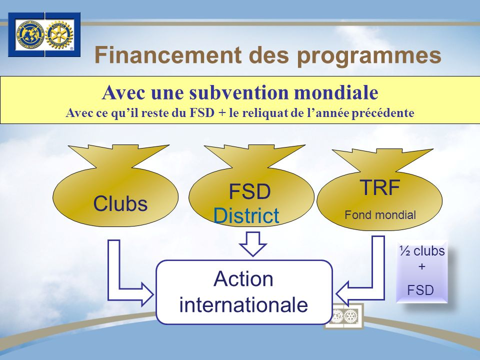 Avec une subvention mondiale Avec ce quil reste du FSD + le reliquat de lannée précédente Financement des programmes District Clubs FSD Action internationale TRF Fond mondial ½ clubs + FSD ½ clubs + FSD