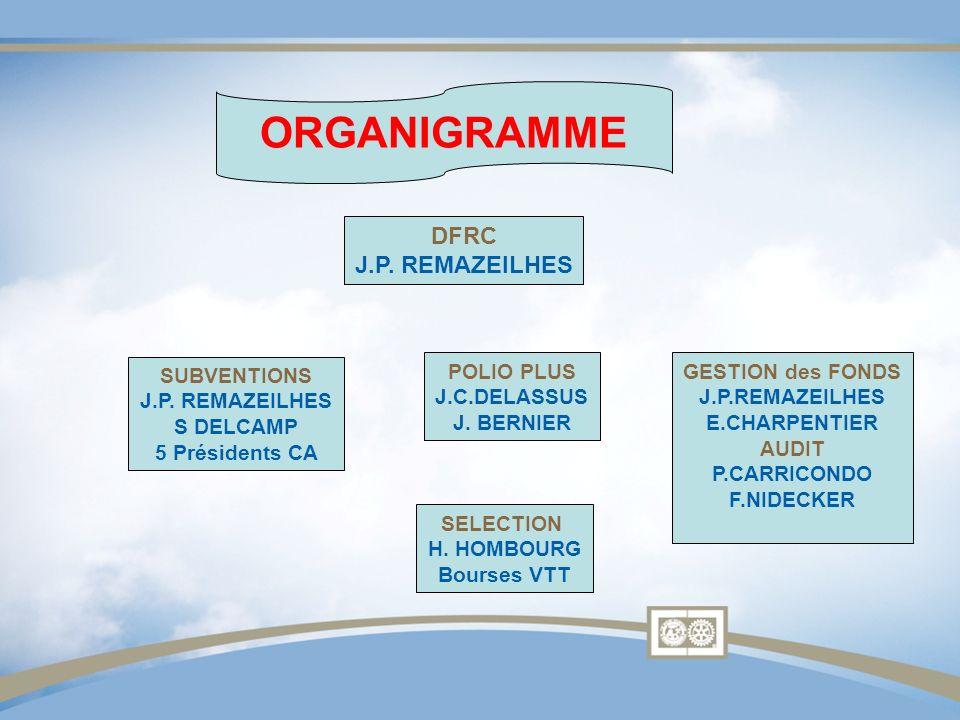 SUBVENTIONS J.P. REMAZEILHES S DELCAMP 5 Présidents CA DFRC J.P. REMAZEILHES POLIO PLUS J.C.DELASSUS J. BERNIER GESTION des FONDS J.P.REMAZEILHES E.CH