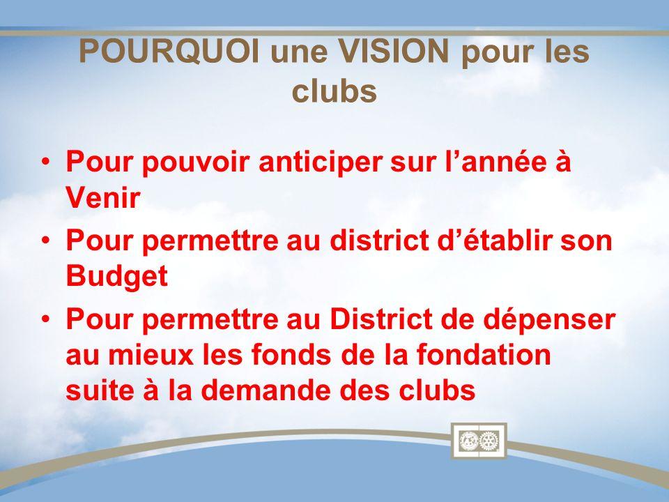 POURQUOI une VISION pour les clubs Pour pouvoir anticiper sur lannée à Venir Pour permettre au district détablir son Budget Pour permettre au District de dépenser au mieux les fonds de la fondation suite à la demande des clubs