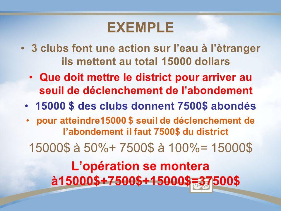 EXEMPLE 3 clubs font une action sur leau à lètranger ils mettent au total 15000 dollars Que doit mettre le district pour arriver au seuil de déclenchement de labondement 15000 $ des clubs donnent 7500$ abondés pour atteindre15000 $ seuil de déclenchement de labondement il faut 7500$ du district 15000$ à 50%+ 7500$ à 100%= 15000$ Lopération se montera à15000$+7500$+15000$=37500$