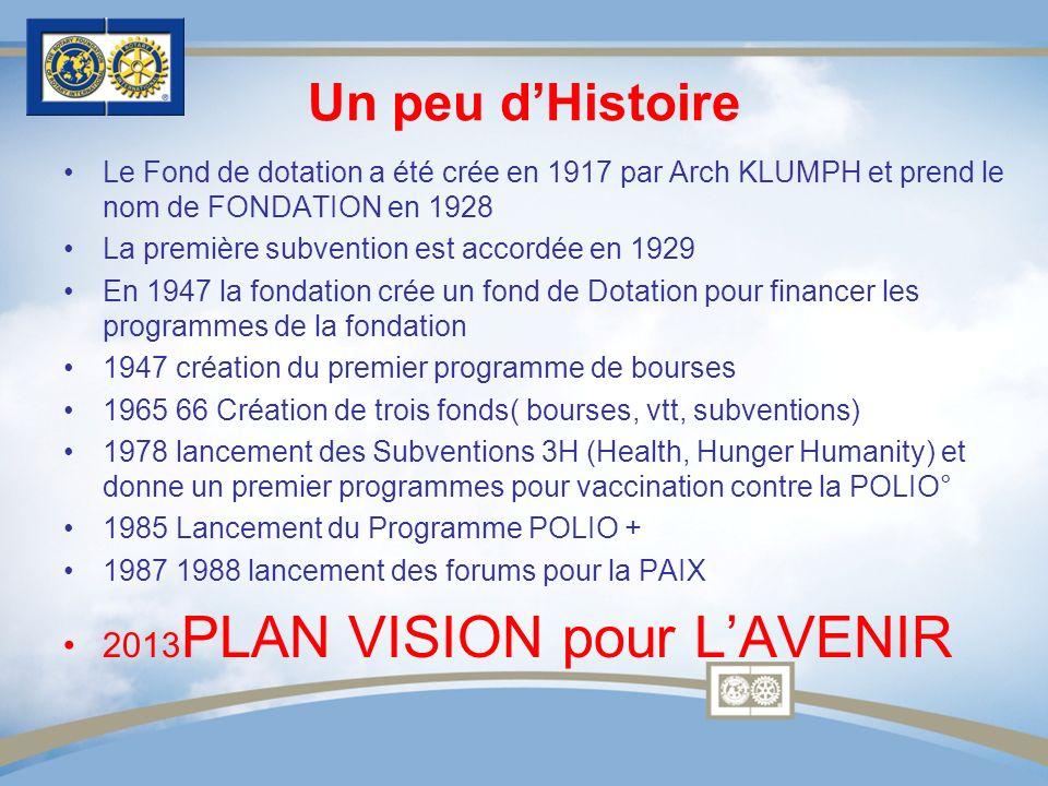 Un peu dHistoire Le Fond de dotation a été crée en 1917 par Arch KLUMPH et prend le nom de FONDATION en 1928 La première subvention est accordée en 19