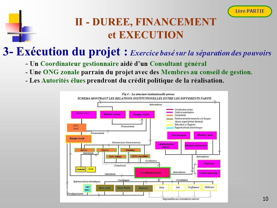 10 3- Exécution du projet : Exercice basé sur la séparation des pouvoirs - Un Coordinateur gestionnaire aidé dun Consultant général - Une ONG zonale parrain du projet avec des Membres au conseil de gestion.