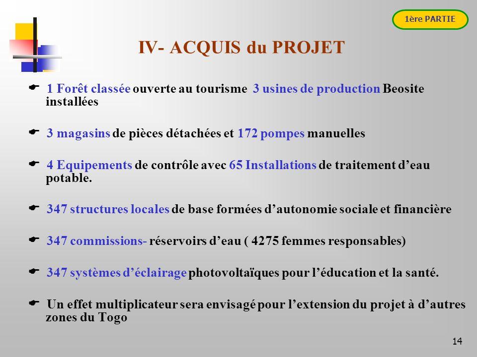 14 IV- ACQUIS du PROJET 1 Forêt classée ouverte au tourisme 3 usines de production Beosite installées 3 magasins de pièces détachées et 172 pompes manuelles 4 Equipements de contrôle avec 65 Installations de traitement deau potable.