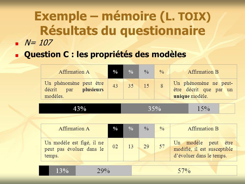 Exemple – mémoire ( L. TOIX) Résultats du questionnaire N= 107 Question C : les propriétés des modèles Affirmation A%%Affirmation B Un phénomène peut