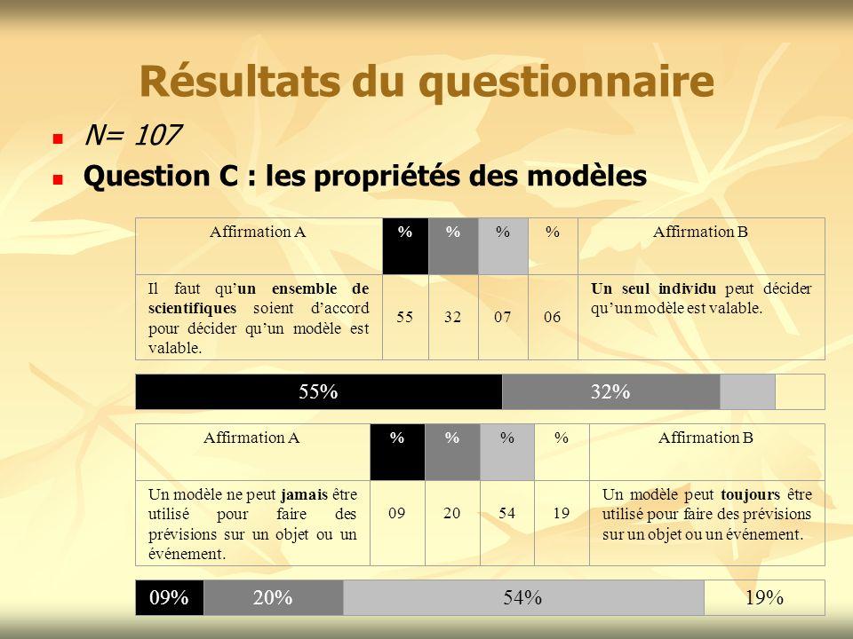 Résultats du questionnaire N= 107 Question C : les propriétés des modèles Affirmation A%%Affirmation B Il faut quun ensemble de scientifiques soient d
