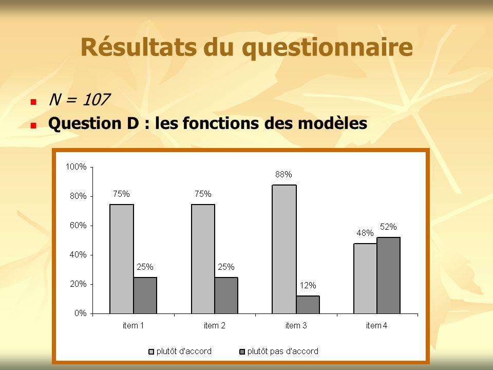 Résultats du questionnaire N = 107 Question D : les fonctions des modèles