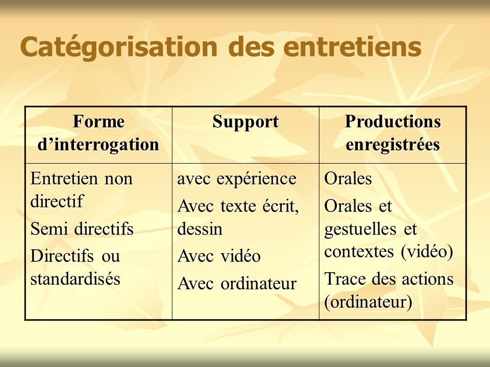 Catégorisation des entretiens Forme dinterrogation Support Productions enregistrées Entretien non directif Semi directifs Directifs ou standardisés av