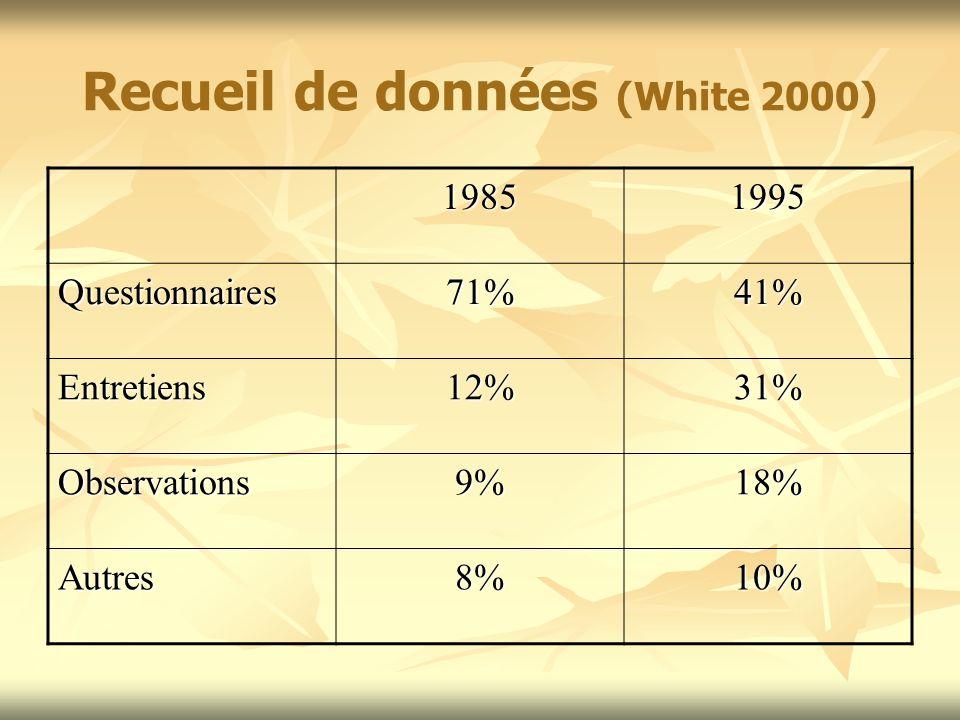 Recueil de données (White 2000) 19851995 Questionnaires71%41% Entretiens12%31% Observations9%18% Autres8%10%
