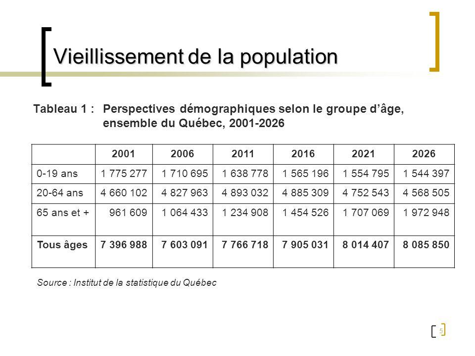 6 Vieillissement de la population Graphique I -13 -2 105.7 9.3 -20020406080100120 0-19 ans 20-64 ans 65 ans et plus tous âges Perspectives démographiques (var 2021/2001) : Ensemble du Québec