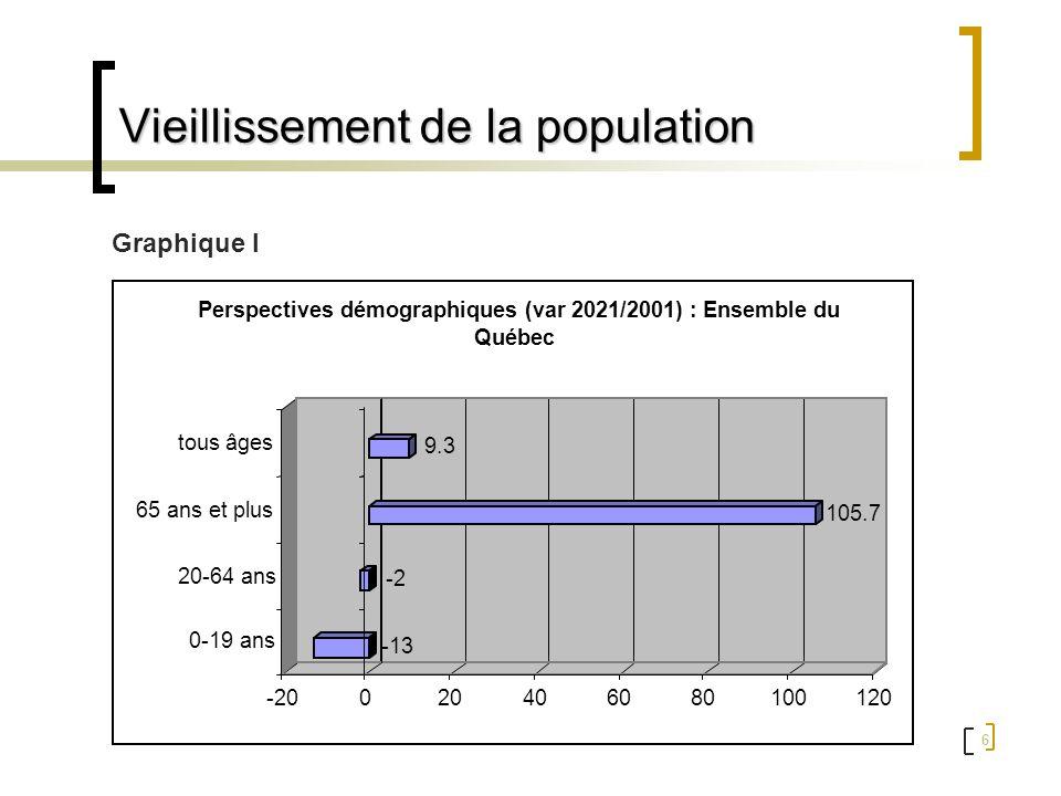 6 Vieillissement de la population Graphique I -13 -2 105.7 9.3 -20020406080100120 0-19 ans 20-64 ans 65 ans et plus tous âges Perspectives démographiq