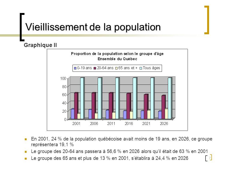 8 Vieillissement de la population En outre, on assiste à une augmentation annuelle moyenne de 3,1 % des 75-84 ans et de 3,5 % des 85 ans et plus la proportion des personnes âgées vivant seules saccroît avec lâge une personne âgée sur cinq (20,8 %) vivant en ménage privé présente une incapacité modérée ou grave Chez les 65-74 ans, la proportion sétablit à 14,9 %, puis à 31,6 % dans le groupe des 75 ans ou plus 1 1 Ministère de la Santé et des Services sociaux, Un défi de solidarité : plan daction 2005-2010, 2005 (en 1998, la population âgée de 75 ans et plus vivant en ménage privé avec un degré dincapacité modéré ou grave était estimée à plus de 160 000)