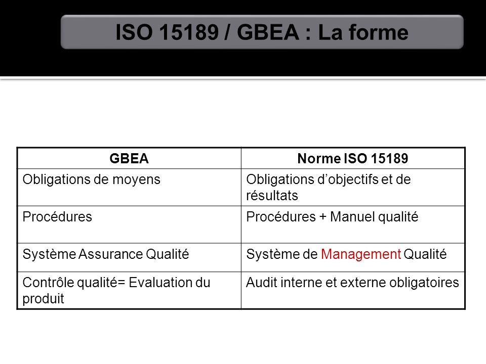 GBEANorme ISO 15189 Obligations de moyensObligations dobjectifs et de résultats ProcéduresProcédures + Manuel qualité Système Assurance QualitéSystème
