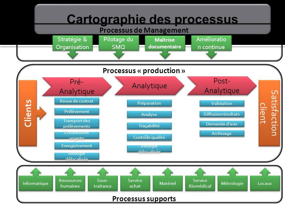 Stratégie & Organisation Pilotage du SMQ Maîtrise documentaire Amélioratio n continue Clients Processus de Management Processus supports Informatique