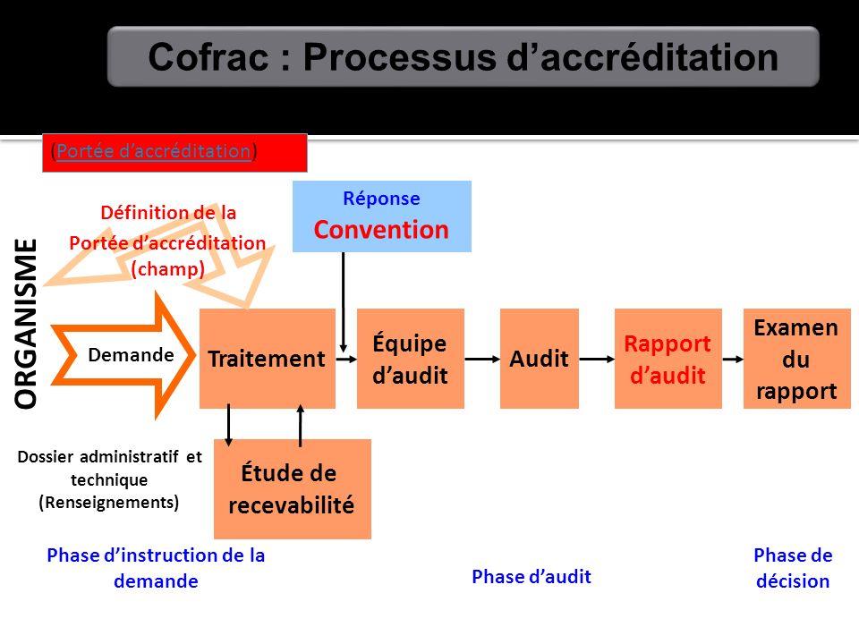 Phase de décision Phase daudit Traitement Demande ORGANISME Phase dinstruction de la demande Étude de recevabilité Dossier administratif et technique