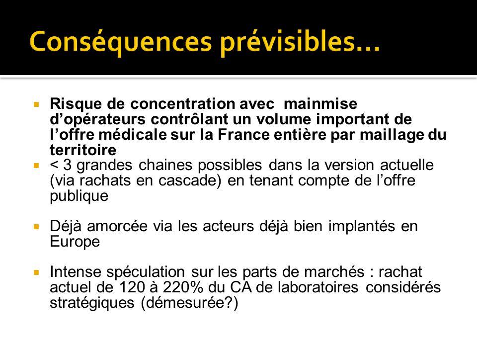 Risque de concentration avec mainmise dopérateurs contrôlant un volume important de loffre médicale sur la France entière par maillage du territoire <