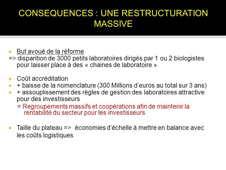 But avoué de la réforme => disparition de 3000 petits laboratoires dirigés par 1 ou 2 biologistes pour laisser place à des « chaines de laboratoire »