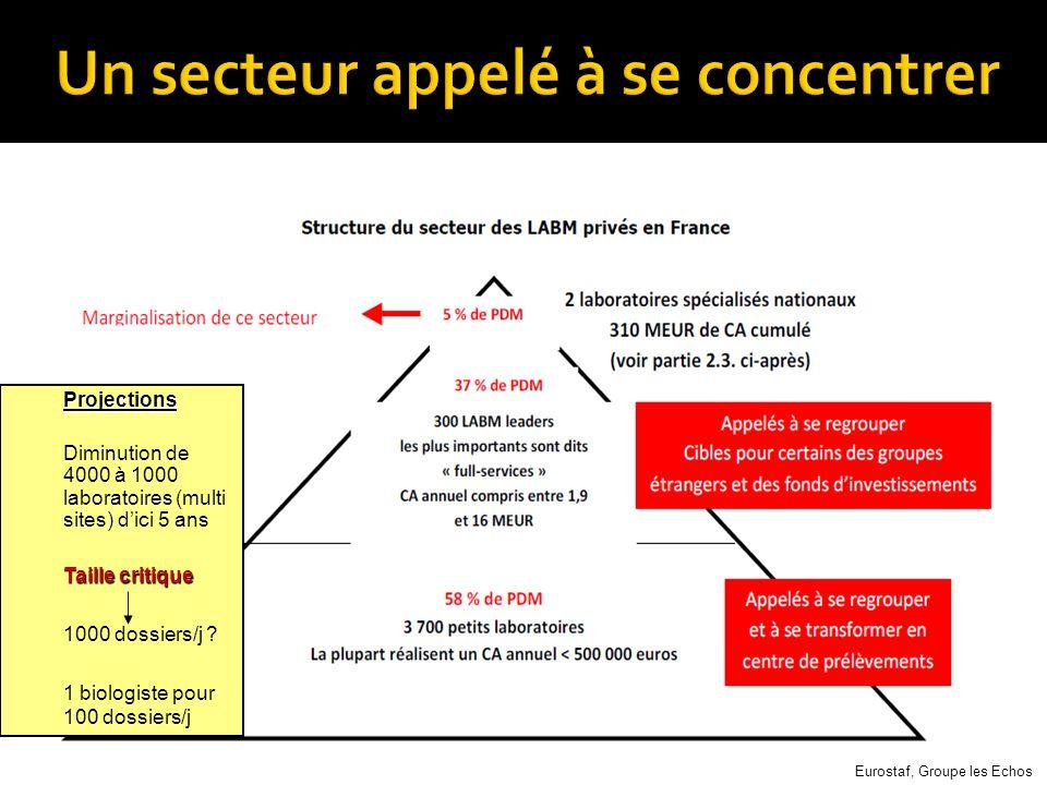 Projections Diminution de 4000 à 1000 laboratoires (multi sites) dici 5 ans Taille critique 1000 dossiers/j ? 1 biologiste pour 100 dossiers/j Eurosta