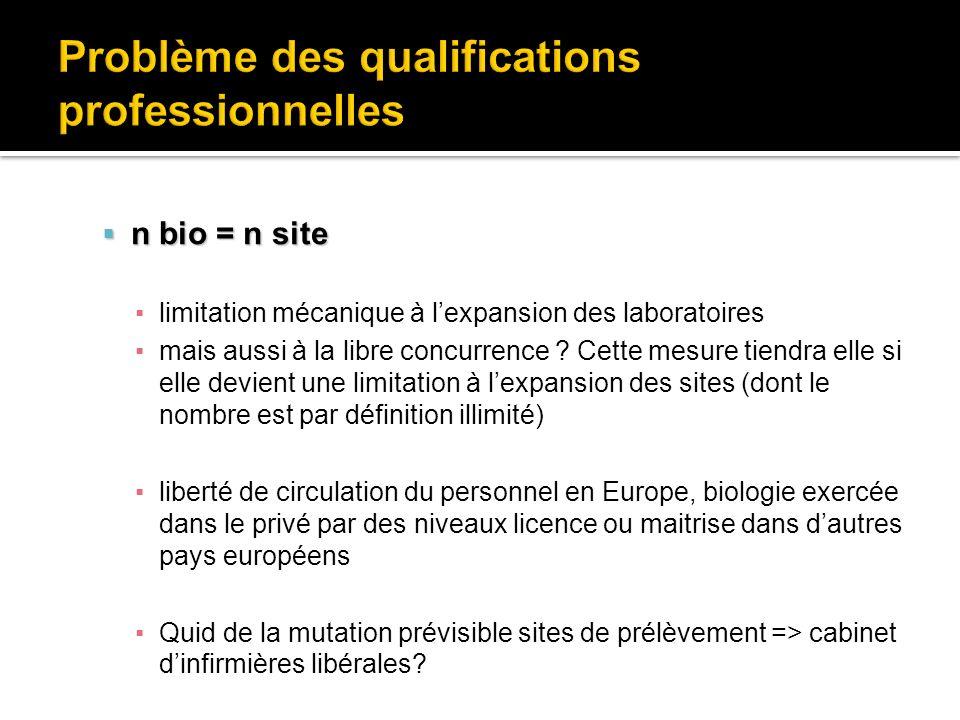 n bio = n site n bio = n site limitation mécanique à lexpansion des laboratoires mais aussi à la libre concurrence ? Cette mesure tiendra elle si elle