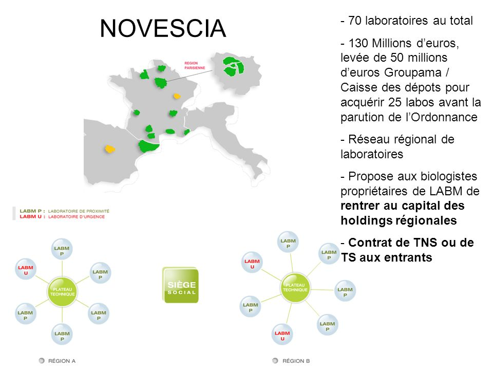 NOVESCIA - 70 laboratoires au total - 130 Millions deuros, levée de 50 millions deuros Groupama / Caisse des dépots pour acquérir 25 labos avant la pa
