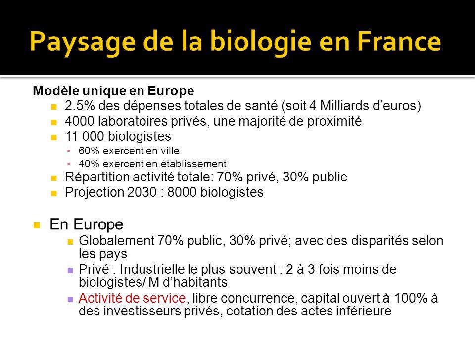 Modèle unique en Europe 2.5% des dépenses totales de santé (soit 4 Milliards deuros) 4000 laboratoires privés, une majorité de proximité 11 000 biolog