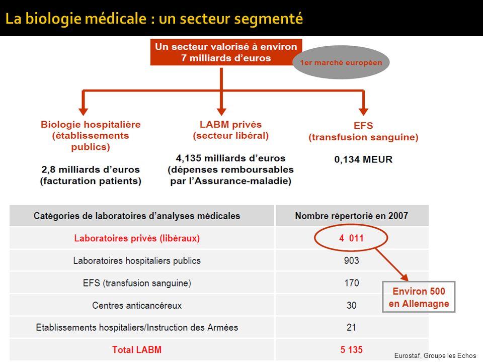 - 150 laboratoires en France