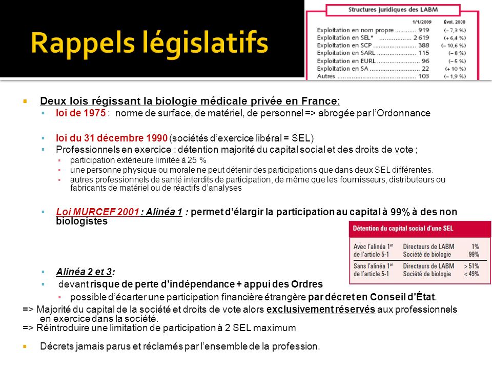 Deux lois régissant la biologie médicale privée en France: loi de 1975 : norme de surface, de matériel, de personnel => abrogée par lOrdonnance loi du