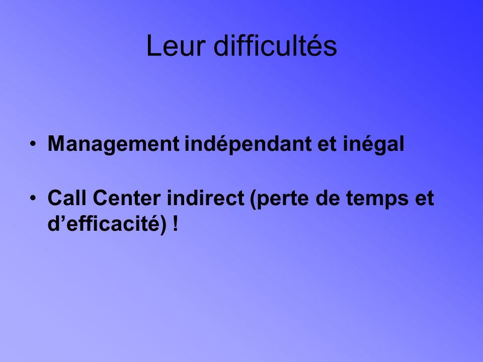 Leur difficultés Management indépendant et inégal Call Center indirect (perte de temps et defficacité) !