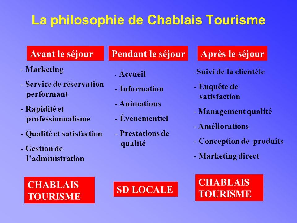 La philosophie de Chablais Tourisme Pendant le séjourAvant le séjourAprès le séjour - Marketing - Service de réservation performant - Rapidité et professionnalisme - Qualité et satisfaction - Gestion de ladministration - Accueil - Information - Animations - Événementiel - Prestations de qualité - Suivi de la clientèle - Enquête de satisfaction - Management qualité - Améliorations - Conception de produits - Marketing direct CHABLAIS TOURISME SD LOCALE CHABLAIS TOURISME