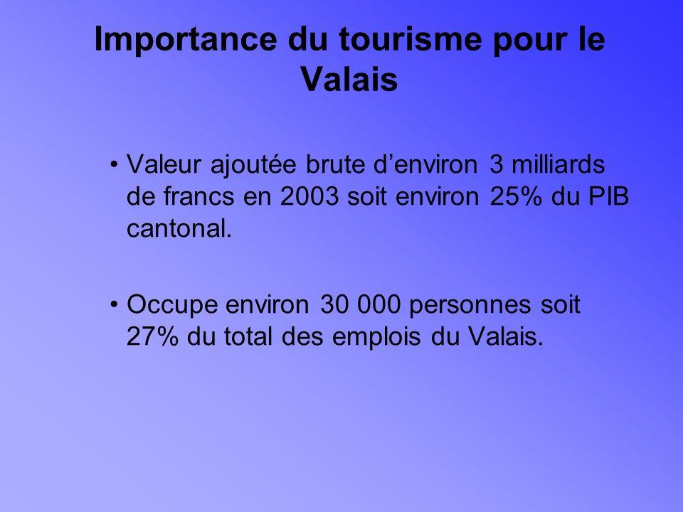 Importance du tourisme pour le Valais Valeur ajoutée brute denviron 3 milliards de francs en 2003 soit environ 25% du PIB cantonal.