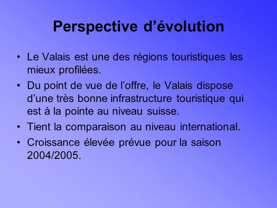 Perspective dévolution Le Valais est une des régions touristiques les mieux profilées.