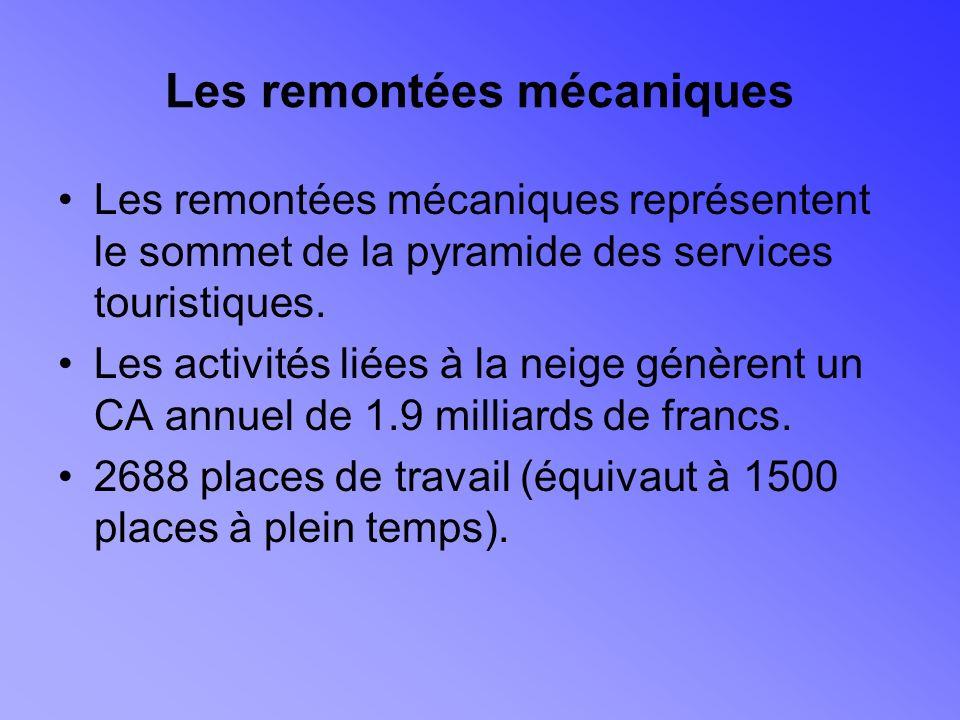 Les remontées mécaniques Les remontées mécaniques représentent le sommet de la pyramide des services touristiques.