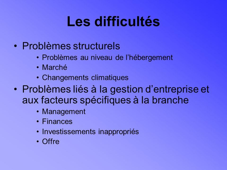 Les difficultés Problèmes structurels Problèmes au niveau de lhébergement Marché Changements climatiques Problèmes liés à la gestion dentreprise et aux facteurs spécifiques à la branche Management Finances Investissements inappropriés Offre