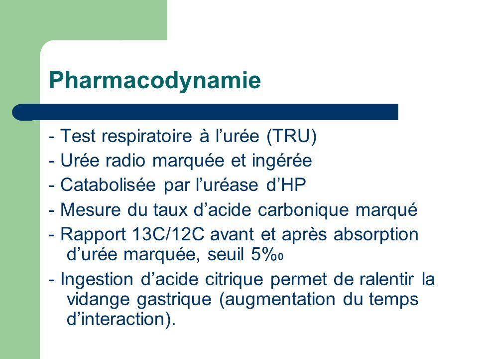 Pharmacodynamie - Test respiratoire à lurée (TRU) - Urée radio marquée et ingérée - Catabolisée par luréase dHP - Mesure du taux dacide carbonique mar