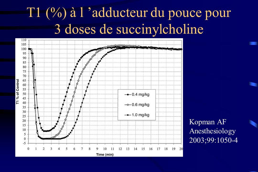 T1 (%) à l adducteur du pouce pour 3 doses de succinylcholine Kopman AF Anesthesiology 2003;99:1050-4