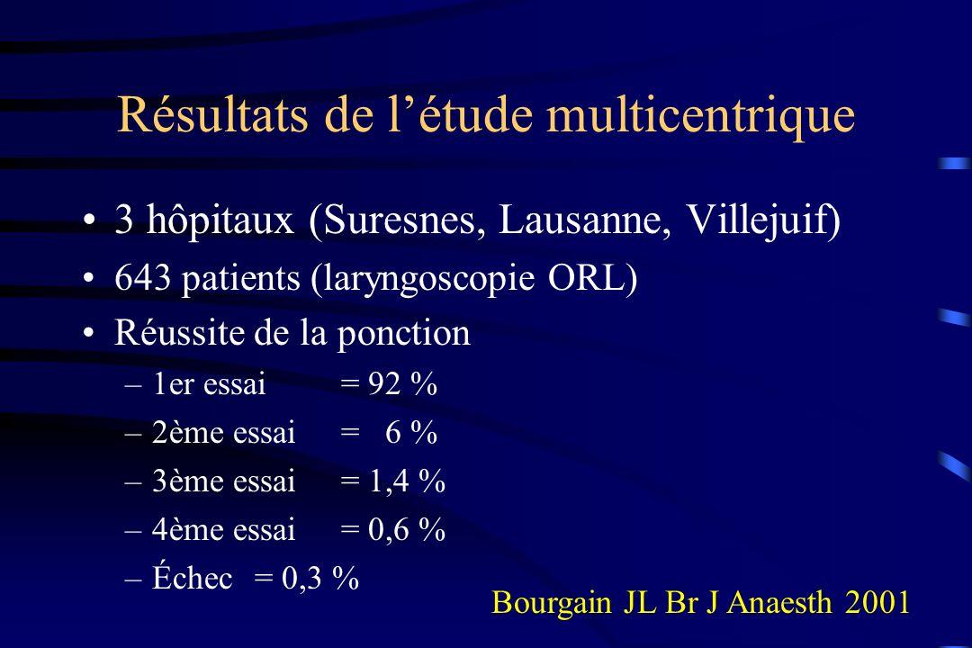 Résultats de létude multicentrique 3 hôpitaux (Suresnes, Lausanne, Villejuif) 643 patients (laryngoscopie ORL) Réussite de la ponction –1er essai = 92