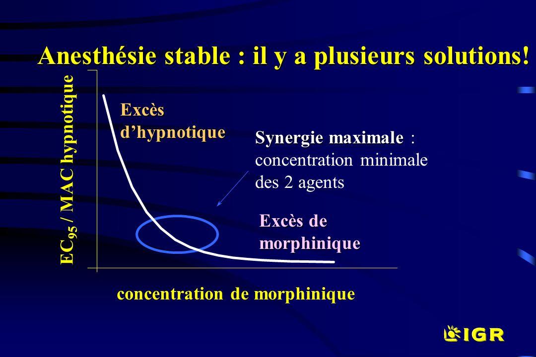 Anesthésie stable : il y a plusieurs solutions! Excèsdhypnotique Excès de morphinique Synergie maximale Synergie maximale : concentration minimale des