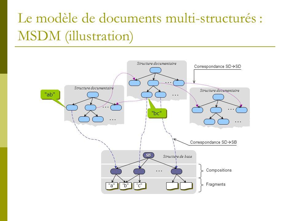 Le modèle de documents multi-structurés : MSDM (illustration) SB … a a a a b b b b c c c c Compositions Fragments Structure de base … Structure documentaire … … … … … Correspondance SD SD Correspondance SD SB ab bc