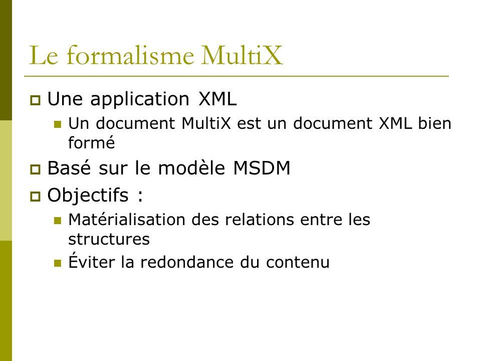 Le formalisme MultiX Une application XML Un document MultiX est un document XML bien formé Basé sur le modèle MSDM Objectifs : Matérialisation des relations entre les structures Éviter la redondance du contenu