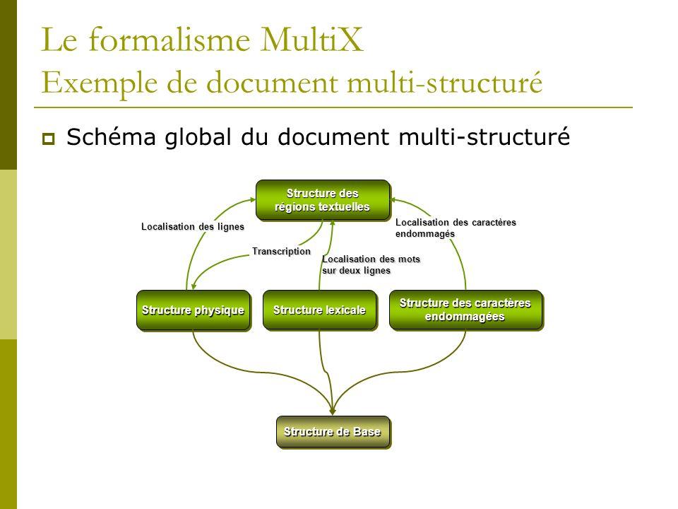 Le formalisme MultiX Exemple de document multi-structuré Schéma global du document multi-structuré Structure physique Structure lexicale Structure des caractères endommagées Structure des régions textuelles Structure de Base Localisation des mots sur deux lignes Localisation des lignes Transcription Localisation des caractères endommagés